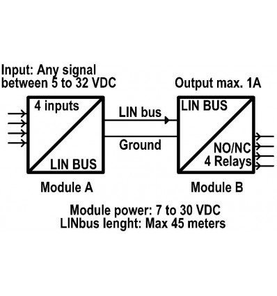 Input to output extender using single wire LINbus