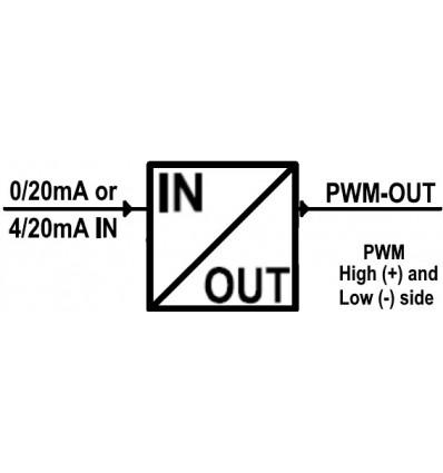 Convert 4..20mA or 0..20mA to PWM